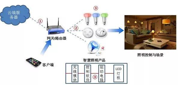 图1 家庭智能照明系统及技术界面