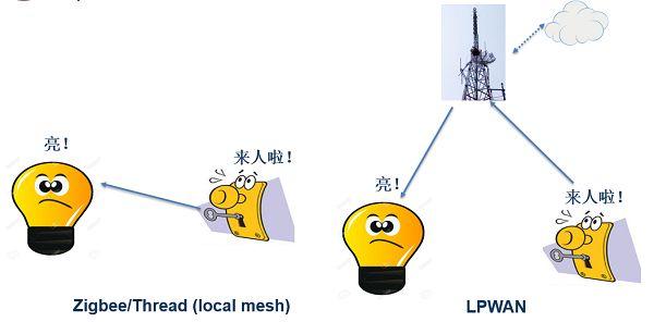 图2 本地mesh网和LPWAN架构下的设备互动