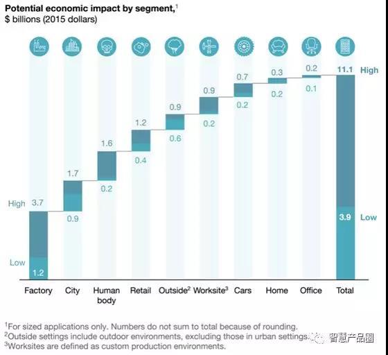 图1:按区段划分的潜在经济影响,单位:十亿美元。来源:McKinsey