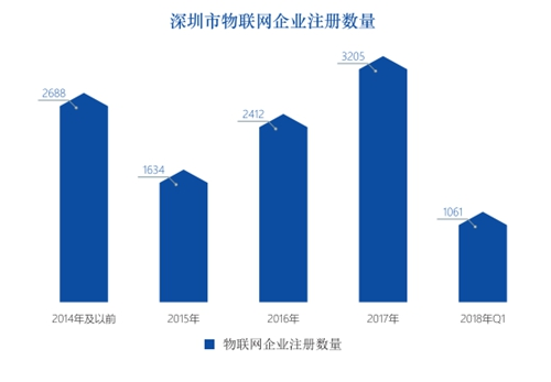 图表58:深圳市物联网企业成立的时间分布图