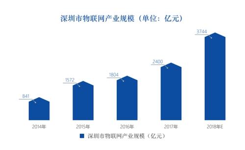 图表64:深圳市物联网产业规模(亿元)