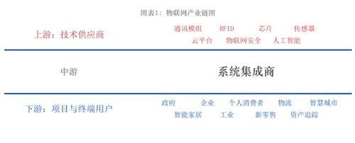 图表1:物联网产业链图