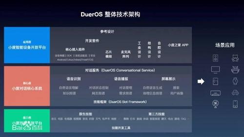 DuerOS 1.0整体技术架构图