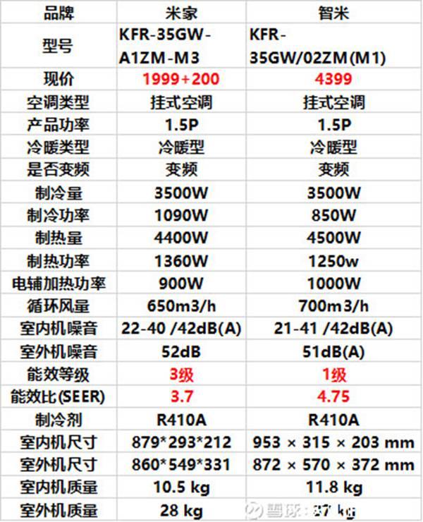图2:米家和智米空调比较
