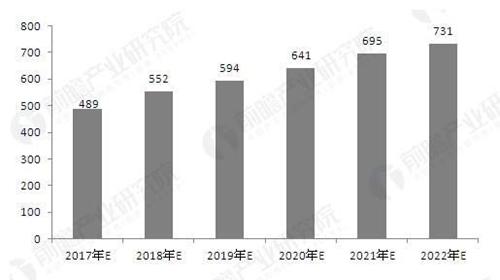资料来源:《前瞻产业研究院RFID行业研究报告》